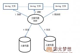 MYSQL主从复制